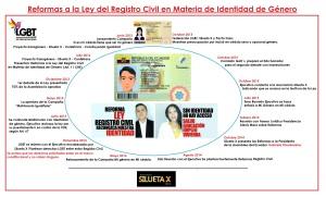 Infografia reformas a la ley del registro civil